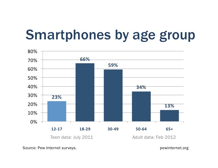 66% of 18-29 year-olds in the US have a smartphone