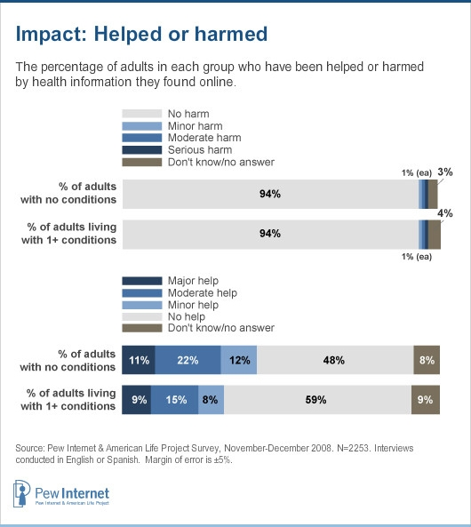 Pew Internet: Internet Help vs. Harm