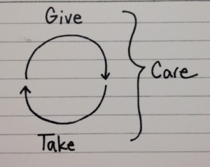 Arrows connect Give and Take; a bracket shows that Care encompasses both.