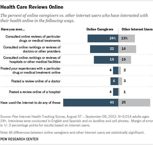 Pew Research: Caregivers and Health Care Reviews Online