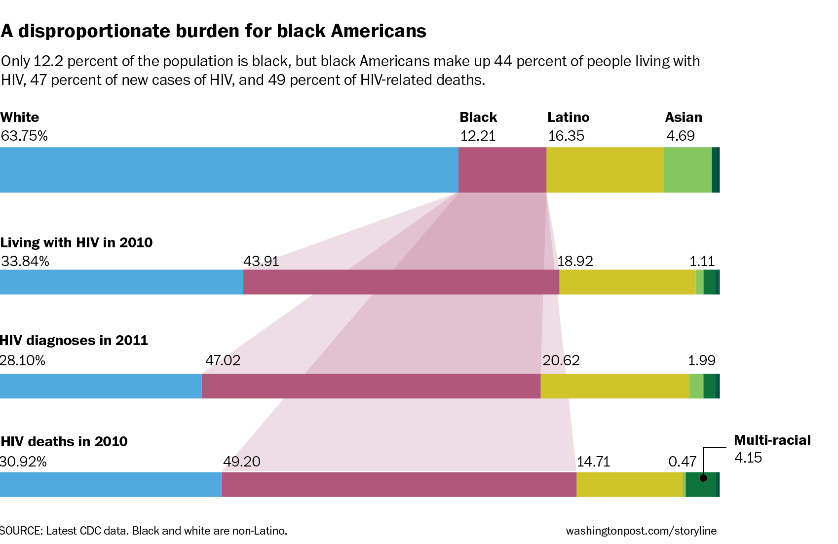 HIV disproportionately affects blacks in the U.S., by Jeff Guo of the Washington Post