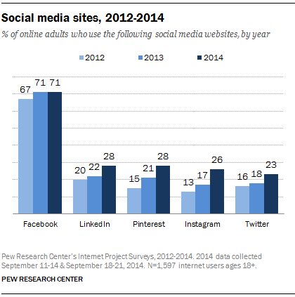 Pew Internet: 71% of U.S. internet users use Facebook