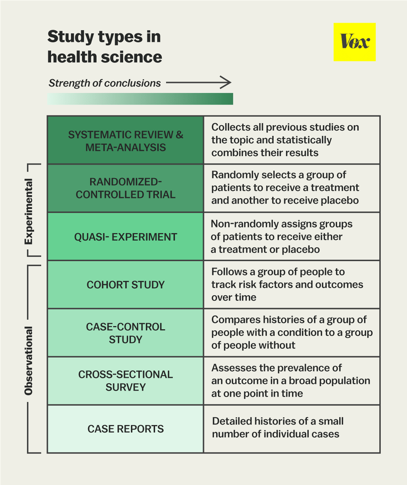 Vox chart on study design