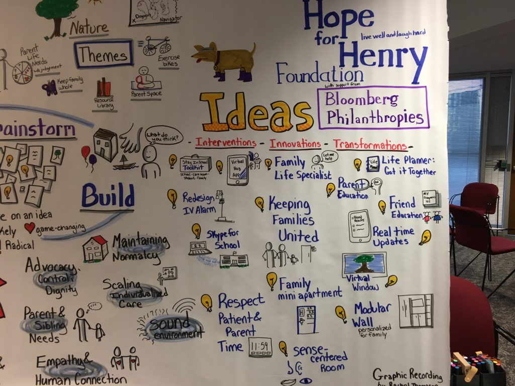 Hope for Henry poster showing ideas generated during brainstorming