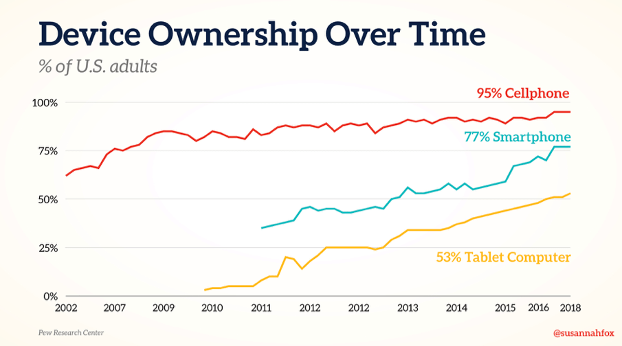 Device Ownership Over Time