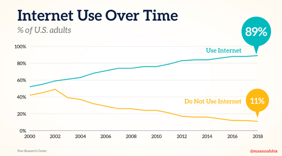 Internet Use Over Time
