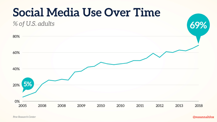 ocial Media Use Over Time