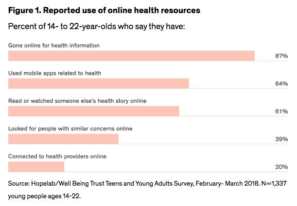 Figure 1. Reported use of online health resources Percent of 14- to 22-year-olds who say they have: gone online for health information: 87%; used mobile apps related to health: 64%; read or watched someone else's story online: 61%; Looked for people with similar concerns online: 39%; Connected to health providers online: 20%
