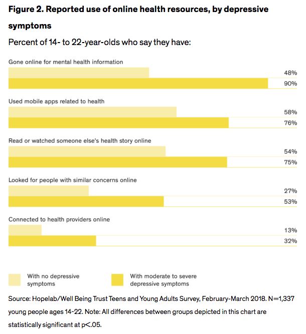 Figure 2. Reported use of online health resources, by depressive symptoms