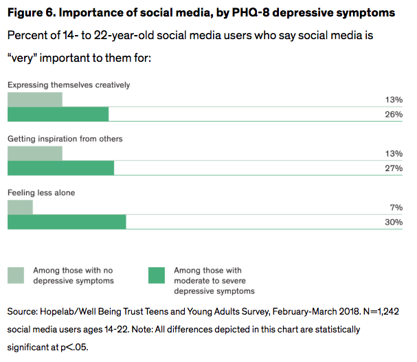 Figure 6. Importance of social media, by PHQ-8 depressive symptoms