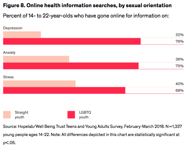 Figure 8. Online health information searches, by sexual orientation (LGBTQ youth are more likely than straight, cisgender youth to look up information about depression, anxiety, and stress)