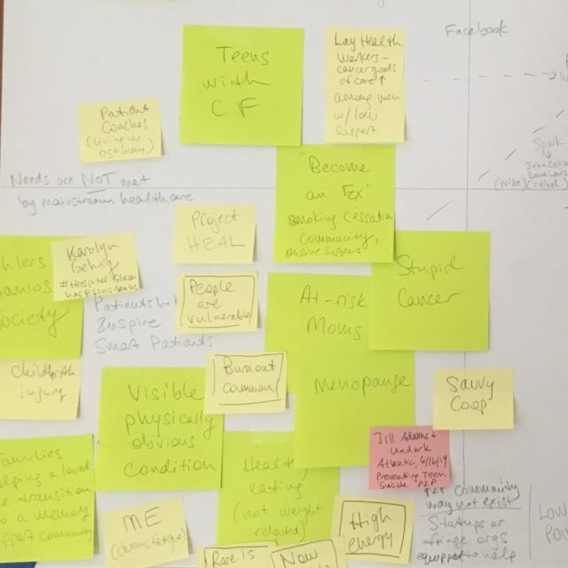 Post-it notes fill one section of a diagram