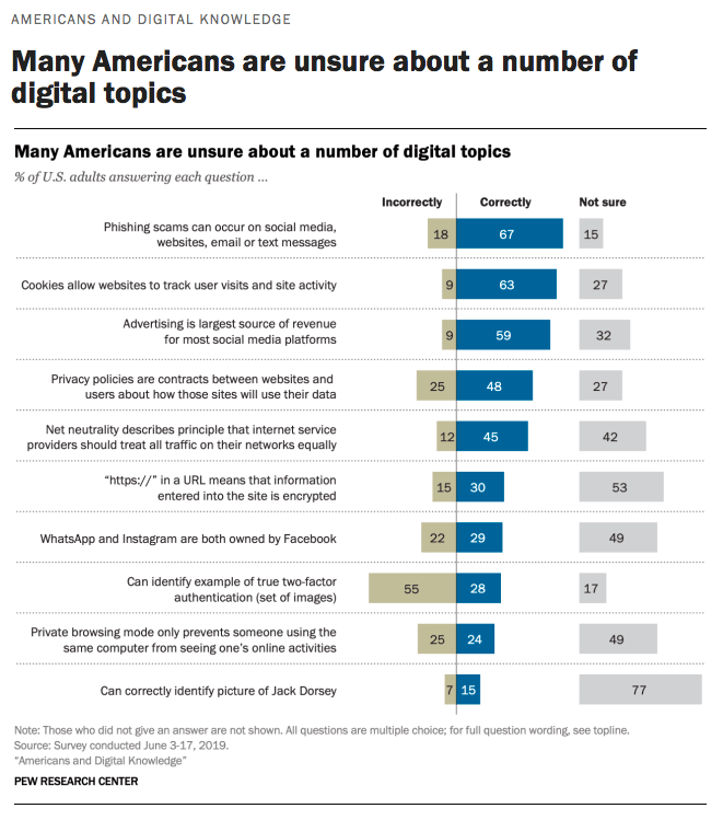 Many Americans are unsure about a number of digital topics. A majority of U.S. adults correctly answered questions about phishing scams, cookies, and advertising as a source of revenue on social media platforms. About half answered questions correctly related to privacy policies and net neutrality. A minority of U.S. adults answered questions correctly about https denoting encryption, ownership of WhatsApp and Instagram, two-factor authentication, private browsing limits, and Jack Dorsey.