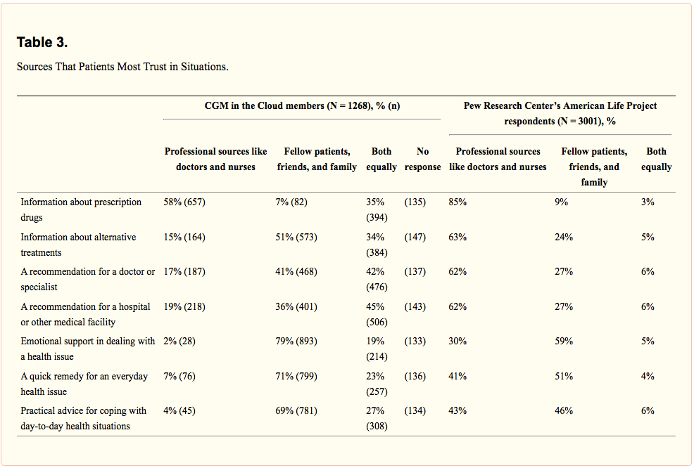 Table 3. Sources that patients most trust in situations.